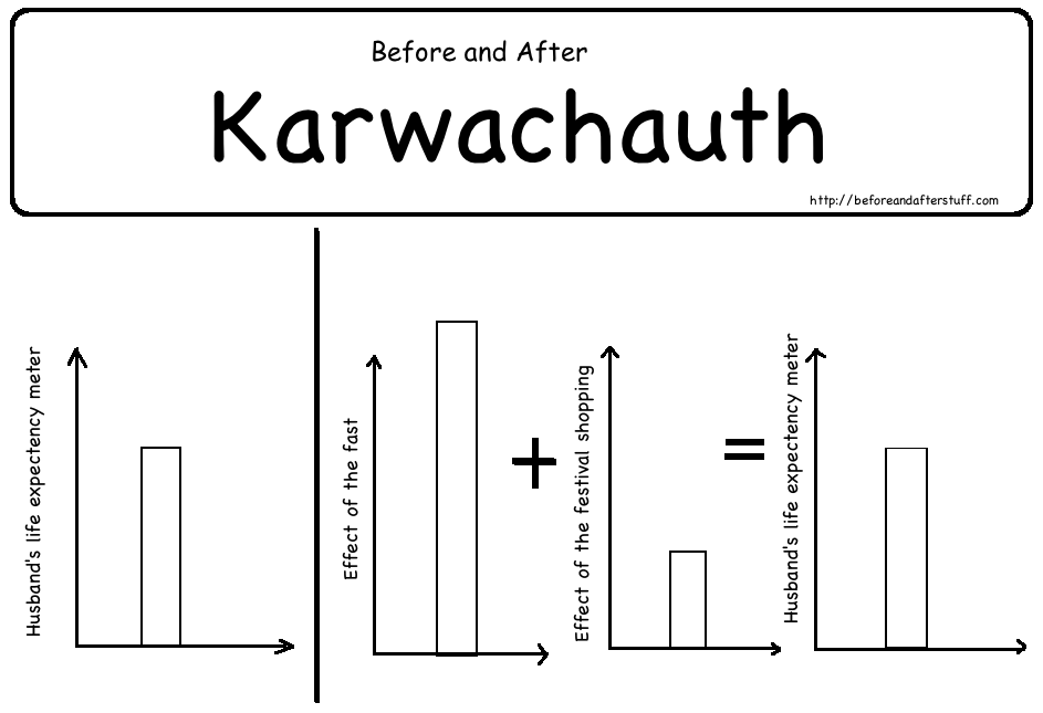 Before and After Karwachauth